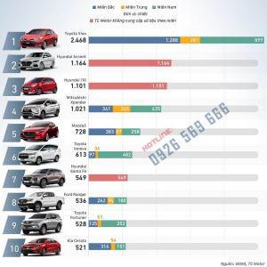 Grand i10, Accent, SantaFe lọt Top 10 xe bán chạy nhất tháng 02/2020 1