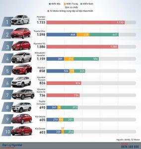 Top 10 xe bán chạy nhất tháng 01/2020 gọi tên 4 mẫu xe Hyundai 1